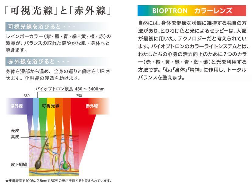 BIOTRONPro1(バイオプトロン・プロ1)LED カラーセラピー フォトフェイシャル